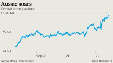 Aussie bumps above US76¢.
