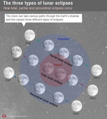 Three types of lunar eclipses.