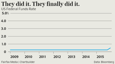 Fed Rates over time.