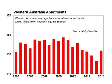 Western Australia sees a spike in larger-spaced apartments and newly-built homes.