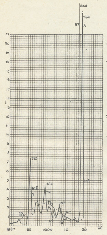 A graph from the Official Statistical Year Book of Australia for 1920 showing the rate of influenza deaths per million people.