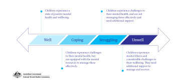 The newnational children's mental health and wellbeing strategy wants the focus shifted from treating children's mental health only when it's poor to addressing it on a continuum.