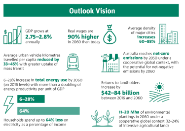 "The ""outlook vision"" scenario if Australia makes several choices about meeting challenges."