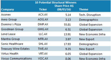 Possible winners from  the great transition, according to Morgan Stanley.