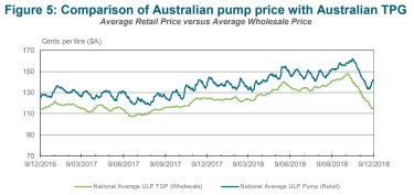 While wholesale petrol prices have fallen retail margins have shot up.