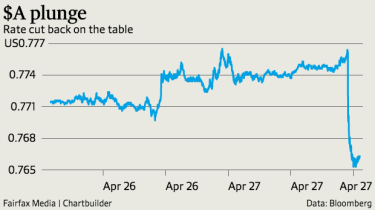 The dollar fell more than a cent on the inflation figures.