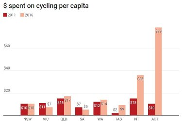 Queensland increased spending on cycling per capita by $2 between 2011-2016.