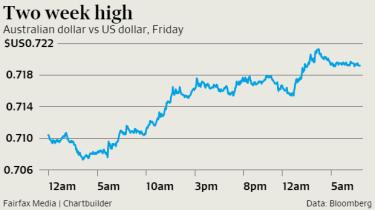 The Australian dollar climbed higher again despite iron ore falling as the US dollar fell again