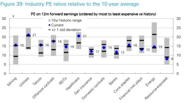 The cheapest to most expensive sectors by 12-month forward earnings