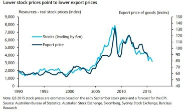 Stock prices lead export prices by about six months, and pointed to further falls.