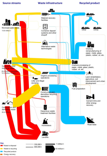 The complex journeys of our waste streams.