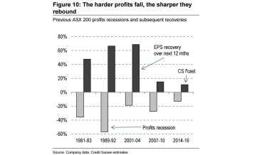 The extent profits rebound tends to be relative to how much they fall.