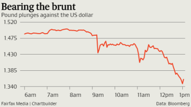 The pound is at its lowest level in 30 years.