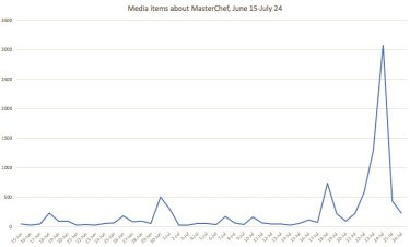 Masterchef has been more spoken about in the media since news broke of the trio leaving than the last season of the show combined.