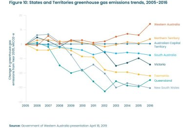 States and territories' GHG emissions trends 2005-2016
