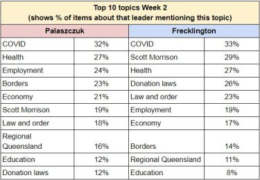 The topics coverage on week two of the state election campaign.