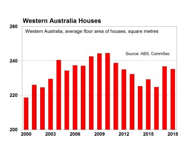 Newly-built houses remain at a high in WA, despite the total average size declining.