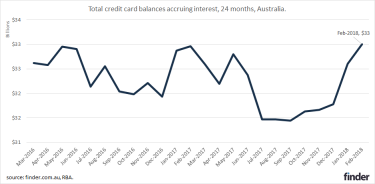 Credit card debt is on the way up.