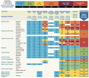Air quality index showing hazadous levels in parts of Sydney on Wednesday.