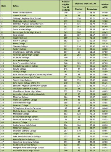 The top 50 schools with the highest median ATAR.