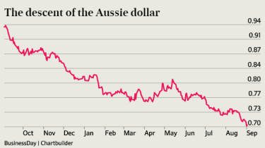 Value Of The Australian Dollar Against Us Over Past