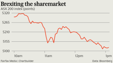 The sharemarket sunk as the odds of a Leave victory rise