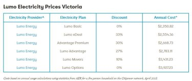 Lumo's basic option with a 0% discount had the lowest annual cost.