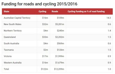 Queensland dedicated 1.5 per cent to cycling funding in 2015/16.