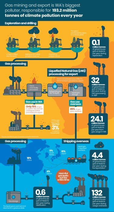 How WA's LNG system works and where emissions come from.