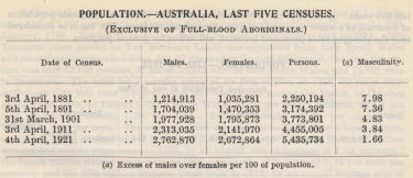 Population counts in the Official Statistical Year Book of the Commonwealth of Australia for 1924.