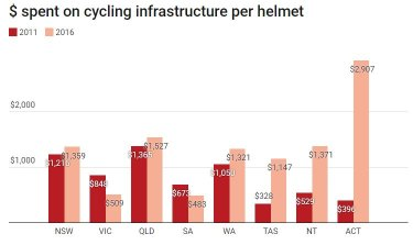 Queensland came in second behind ACT for the amount spent on cycling infrastructure per helmet.
