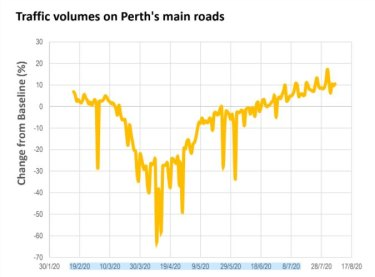 Data collected by RAC reveals traffic volumes are on track to surpass pre-pandemic levels.