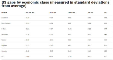 Comparing economic classes.