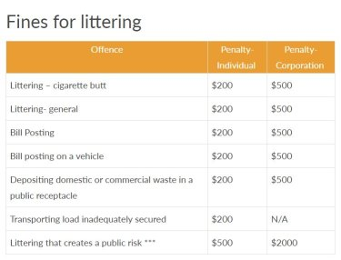 The fines as they currently stand under the Litter Act WA (1979).