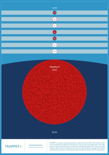 Graphic showing relative size of TRAPPIST-1 to the sun and of its planets relative to Earth.
