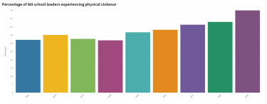 Physical violence experienced by WA school leaders continues to rise.