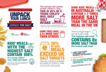 An infographic released by the Heart Foundation and VicHealth.