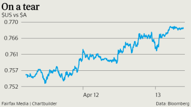 The Aussie is heading back towards US77 cents.