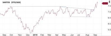 The Santos oil price.