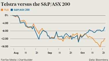 Telstra versus the S&P/ASX 200 since late July.