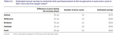 The ACCC'sReport on petrol price cycles in Australia, provides an in-depth look at how price cycles work and how motorists can use them to their advantage.