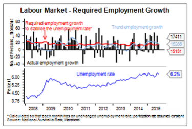 Required employment growth.