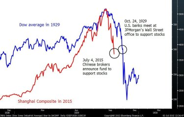 Economists don't think China will repeat Wall Street's 1929 crash