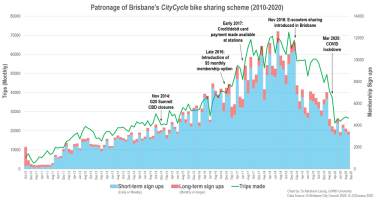 Patronage of Brisbane's CityCycle scheme from 2010 to 2020.