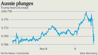 After reaching a 6-month high the Australian dollar plummeted.