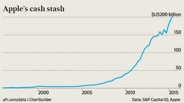Apple's cash stash is now above $US200 billion.