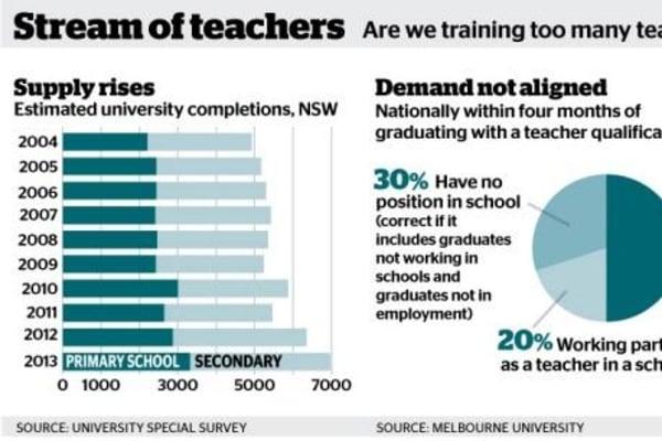 Graduate diploma in education nsw