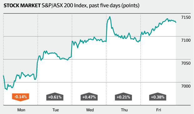 Stock market, S&P/ASX/200 (XJO) index, past five days (AFR)
