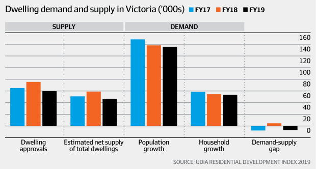 Dwelling supply and demand in Victoria (UDIA Residential Development Index, AFR)