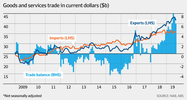 Goods and services trade in current dollars (NAB. ABS, AFR)